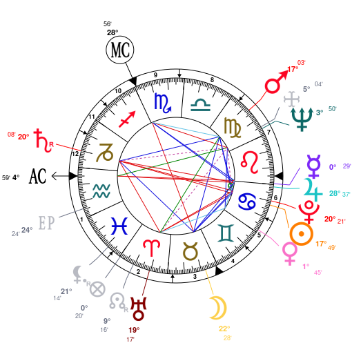 Astrology and natal chart of Alice Munro, born on 1931/07/10
