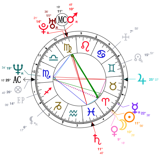 Astrology And Natal Chart Of Simona Ventura Born On 19650401