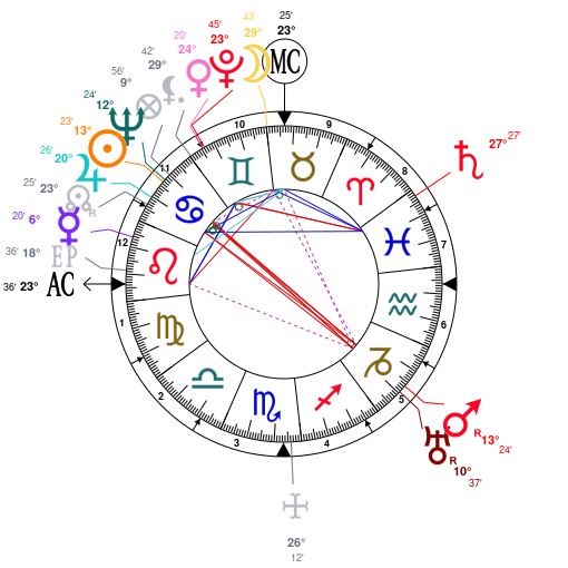 Astrology And Natal Chart Of Frida Kahlo Born On 1907 07 06