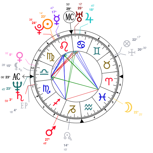 Astrology And Natal Chart Of James Cameron Born On 1954 08 16