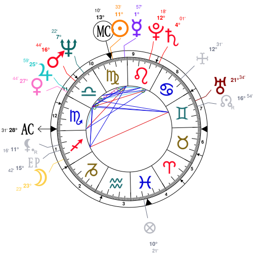 Astrology and natal chart of Liz Greene, born on 1946/09/04