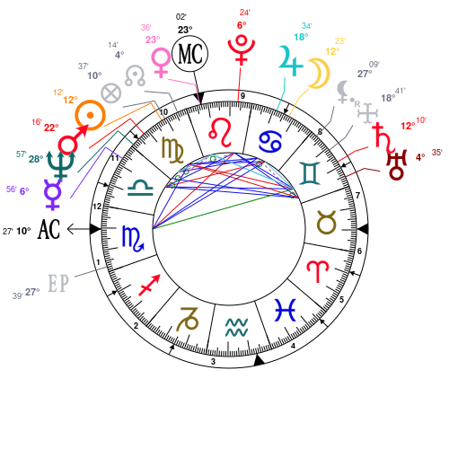 Astrology and natal chart of Werner Herzog, born on 1942/09/05