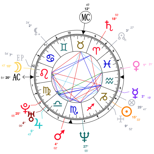 Astrology And Natal Chart Of Marilyn Manson Born On 1969 01 05