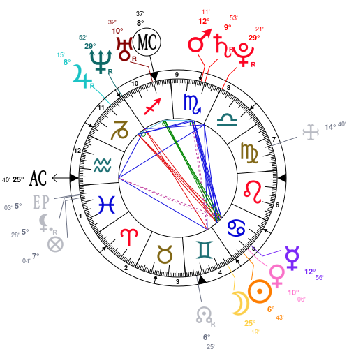 Astrology And Natal Chart Of Khloe Kardashian Born On 1984 06 27