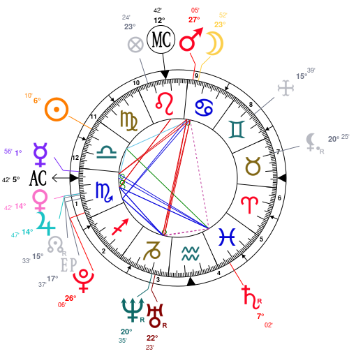 Astrology and natal chart of Halsey (singer), born on 1994/09/29