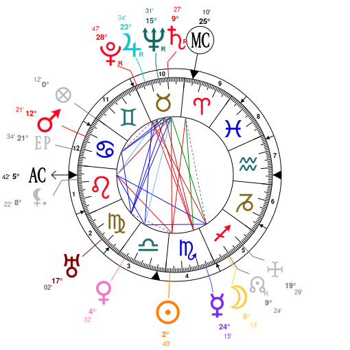 Astrology And Natal Chart Of Pablo Picasso Born On 18811025
