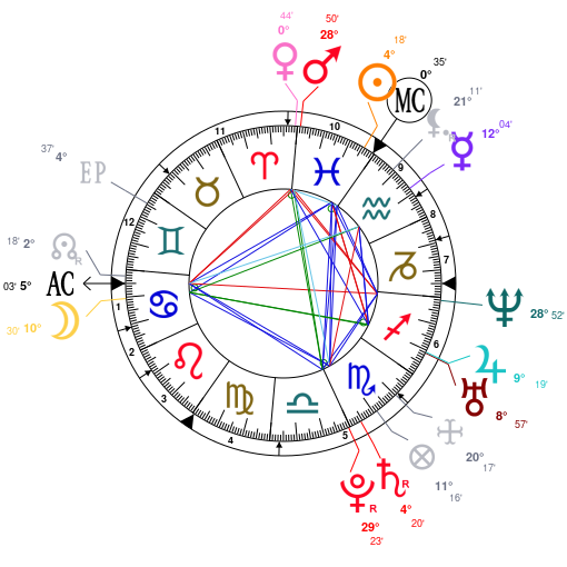 Astrology And Natal Chart Of Emily Blunt Born On 19830223