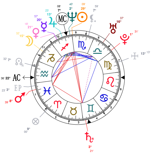 Astrology and natal chart of Junko Furuta, born on 1971/11/22
