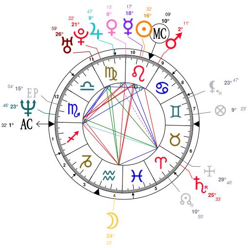 Astrology and natal chart of Eric Bana, born on 1968/08/09