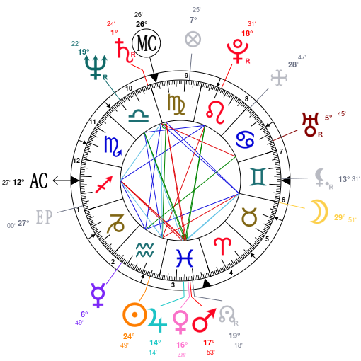 Astrology and natal chart of JoJo Starbuck, born on 1951/02/14