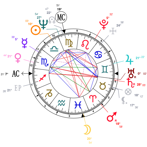 Astrology and natal chart of Chubby Checker, born on 1941/10/03