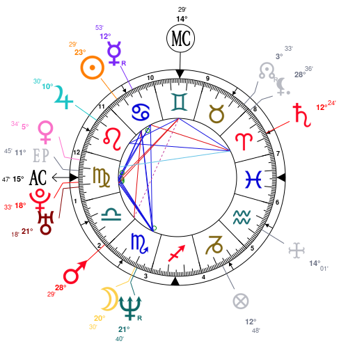 Astrology and natal chart of Will Ferrell, born on 1967/07/16