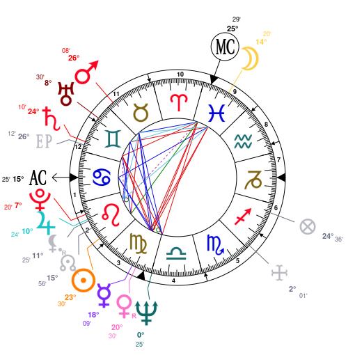 Astrology And Natal Chart Of Robert De Niro Born On 19430817