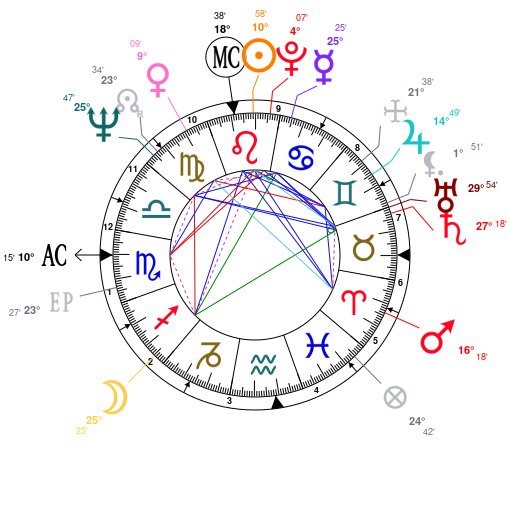 Astrology and natal chart of Martha Stewart, born on 1941/08/03
