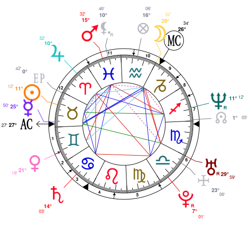 Astrology And Natal Chart Of David Beckham Born On 1975 05 02