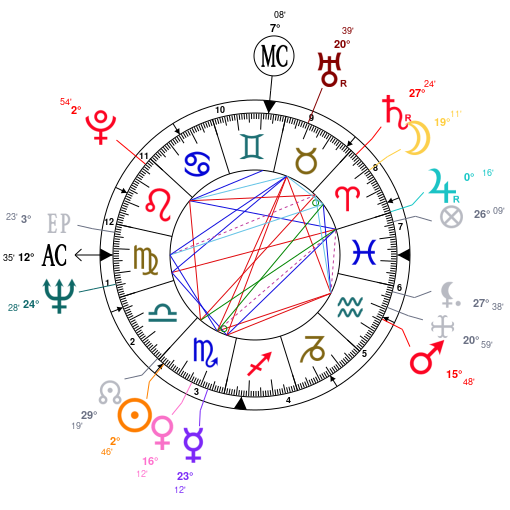 Astrology And Natal Chart Of John Cleese Born On 19391027