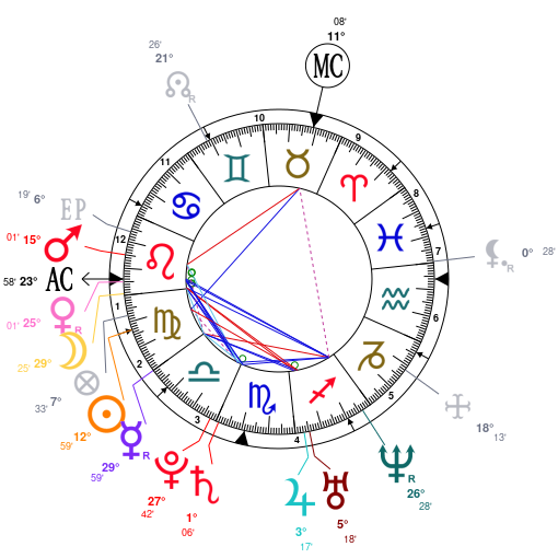 Astrology and natal chart of Pippa Middleton, born on 1983/09/06