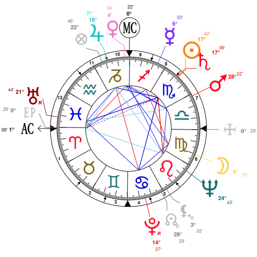 Astrology and natal chart of Richard Burton, born on 1925/11/10