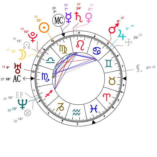 Astrology And Natal Chart Of Tom Hardy Born On 19770915