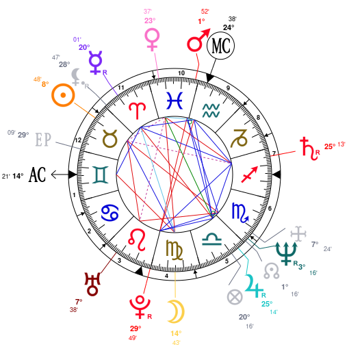 Astrology and natal chart of Michelle Pfeiffer, born on 1958