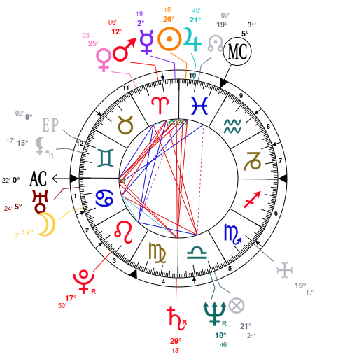 Astrology and natal chart of Kurt Russell, born on 1951/03/17