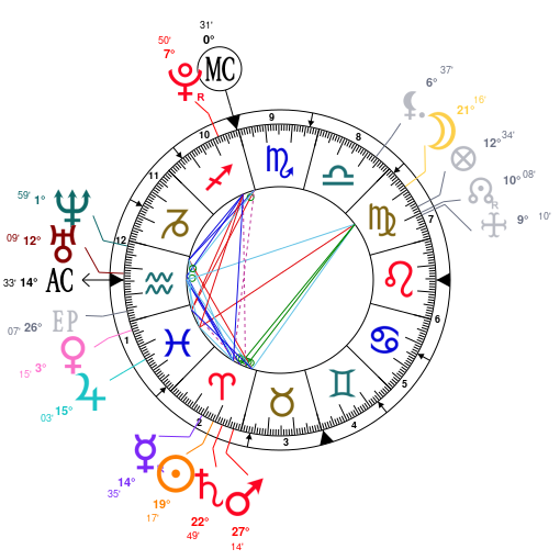 Astrology and natal chart of Elle Fanning, born on 1998/04/09
