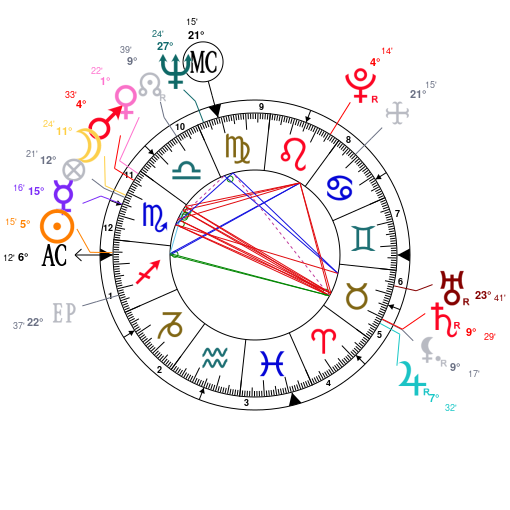 Astrology and natal chart of Bruce Lee, born on 1940/11/27