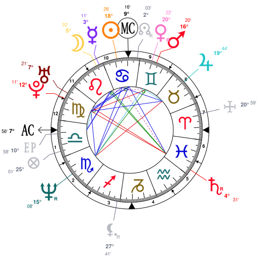 Astrology and natal chart of Urban Meyer, born on 1964/07/10