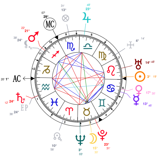 Astrology And Natal Chart Of Carl Jung Born On 1875 07 26
