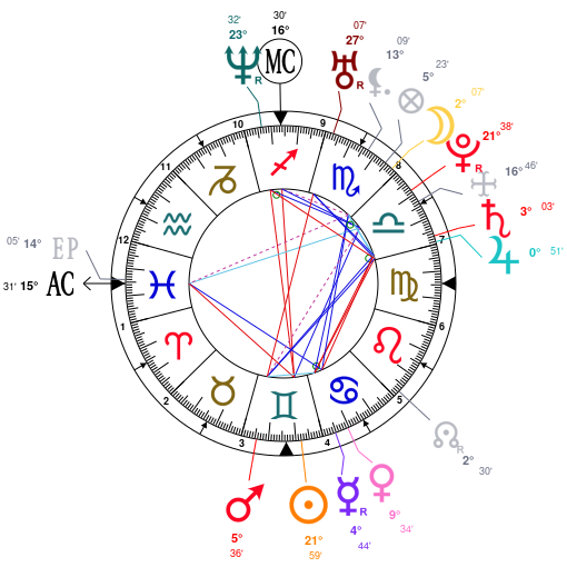 Astrology And Natal Chart Of Adriana Lima Born On 19810612