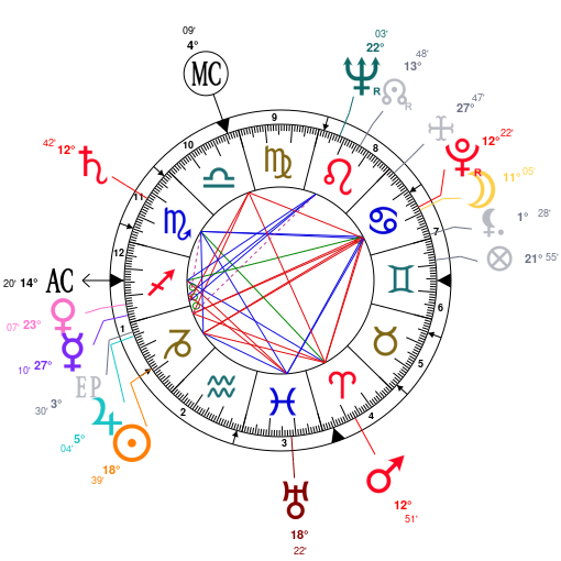 Astrology and natal chart of Lee Van Cleef, born on 1925/01/09