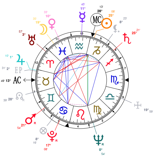 Astrology And Natal Chart Of Martin Luther King Born On 1929 01 15