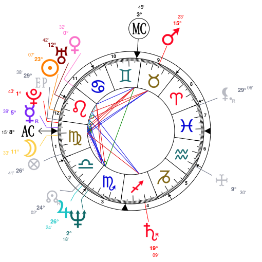 Astrology And Natal Chart Of Madonna Born On 19580816