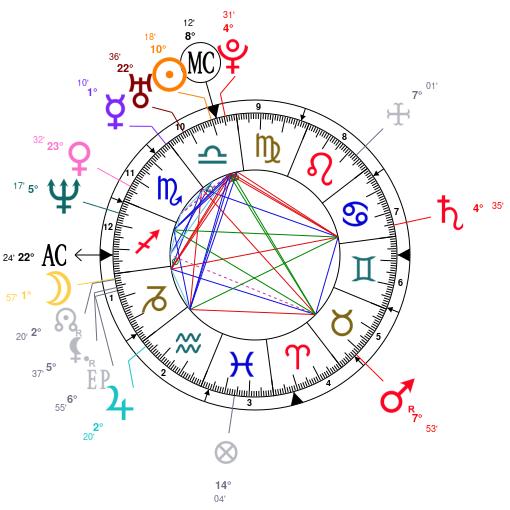 Astrology and natal chart of Lena Headey, born on 1973/10/03