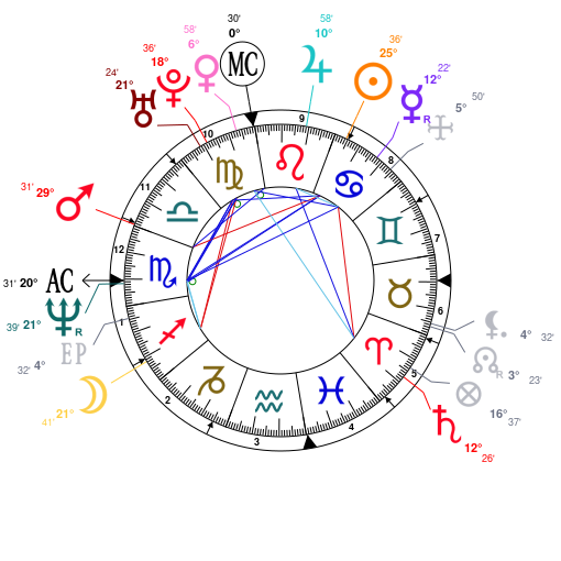 Astrology And Natal Chart Of Vin Diesel Born On 1967 07 18
