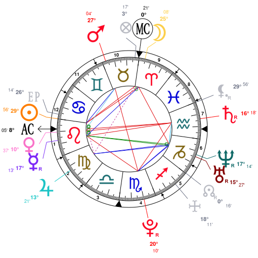 Astrology And Natal Chart Of Selena Gomez Born On 19920722