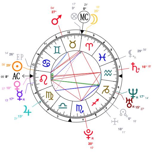 demi lovato birth chart