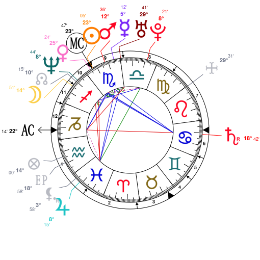 Astrology and natal chart of Chad Kroeger, born on 1974/11/15