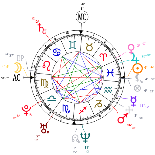 Astrology And Natal Chart Of Chelsea Handler Born On 19750225