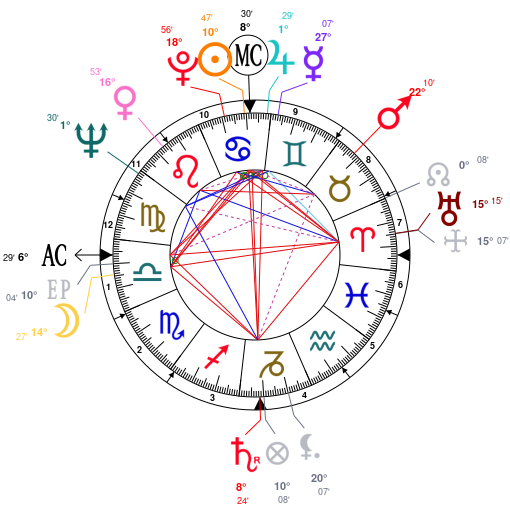 Lady Gaga Birth Chart Hobitfullring