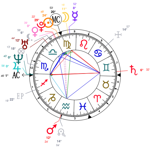 Astrology and natal chart of Anna Netrebko, born on 1971/09/18