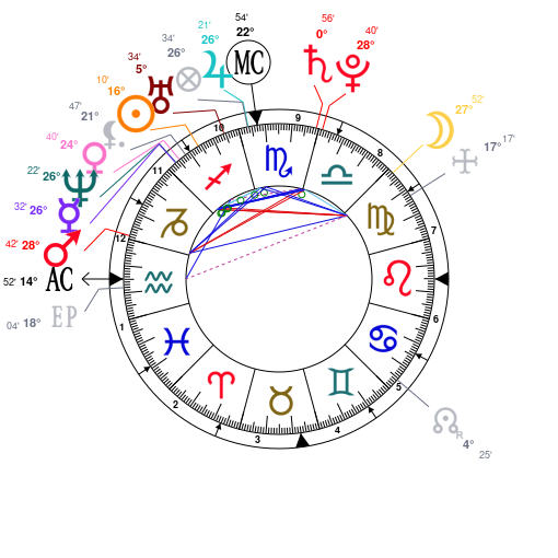 Astrology and natal chart of Nicki Minaj, born on 1982/12/08