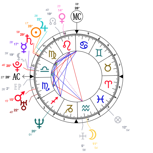 Astrology And Natal Chart Of Kareena Kapoor Born On 1980 09 21