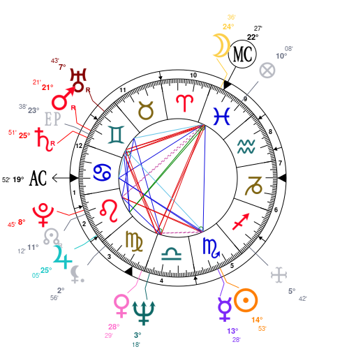 Astrology and natal chart of Joni Mitchell, born on 1943/11/07