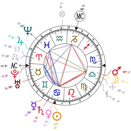 Astrology And Natal Chart Of Nikola Tesla Born On 18560710