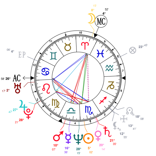 Astrology And Natal Chart Of Bill Gates Born On 1955 10 28