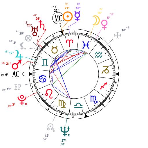 Astrology and natal chart of Jacob Zuma, born on 1942/04/12