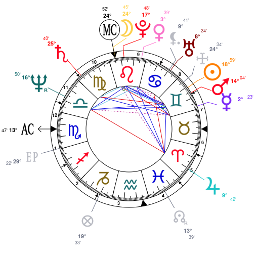 sex harstad horoscope by date of birth