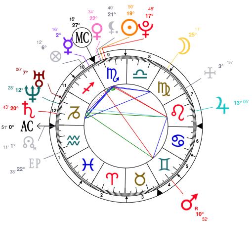Laure Manaudou Astrotheme