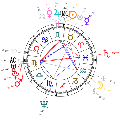 Eva Ionesco Astrology And Horoscope